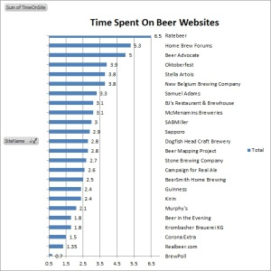 The 25 Most Popular Beer Websites Globally