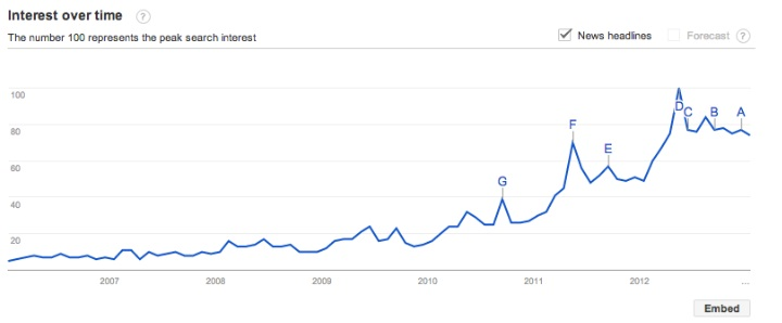 Craft Beer – Google Searches – 6 Years of Analytics | Beer Trends